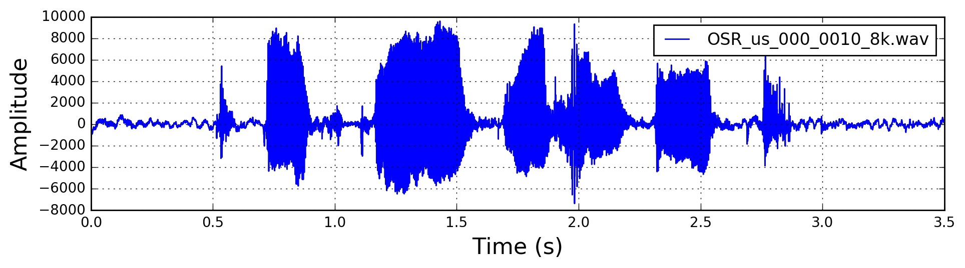 Speech Processing for Machine Learning: Filter banks, Mel-Frequency Cepstral Coefficients (MFCCs) and What's In-Between